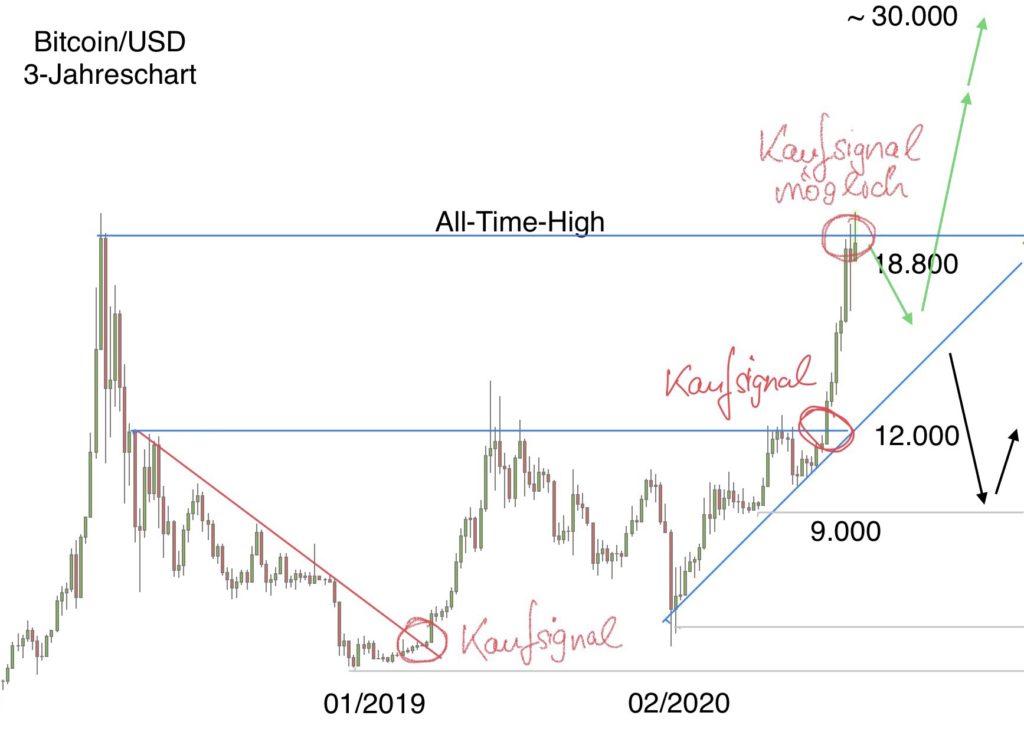 Chartanalyse für die Kryptowährung Bitcoin in US-Dollar