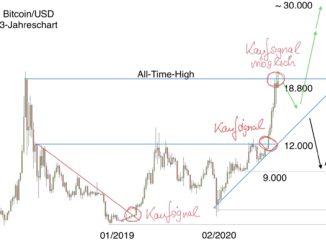 chartanalyse bitcoin