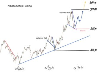Chartanalyse der Alibaba Group Aktie