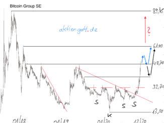 Chartanalyse der Bitcoin Group SE Aktie