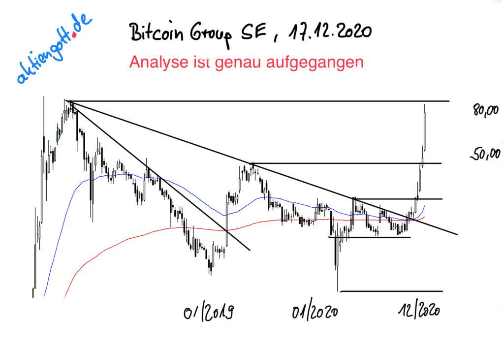 Chartanalyse Bitcoin Group SE Aktie