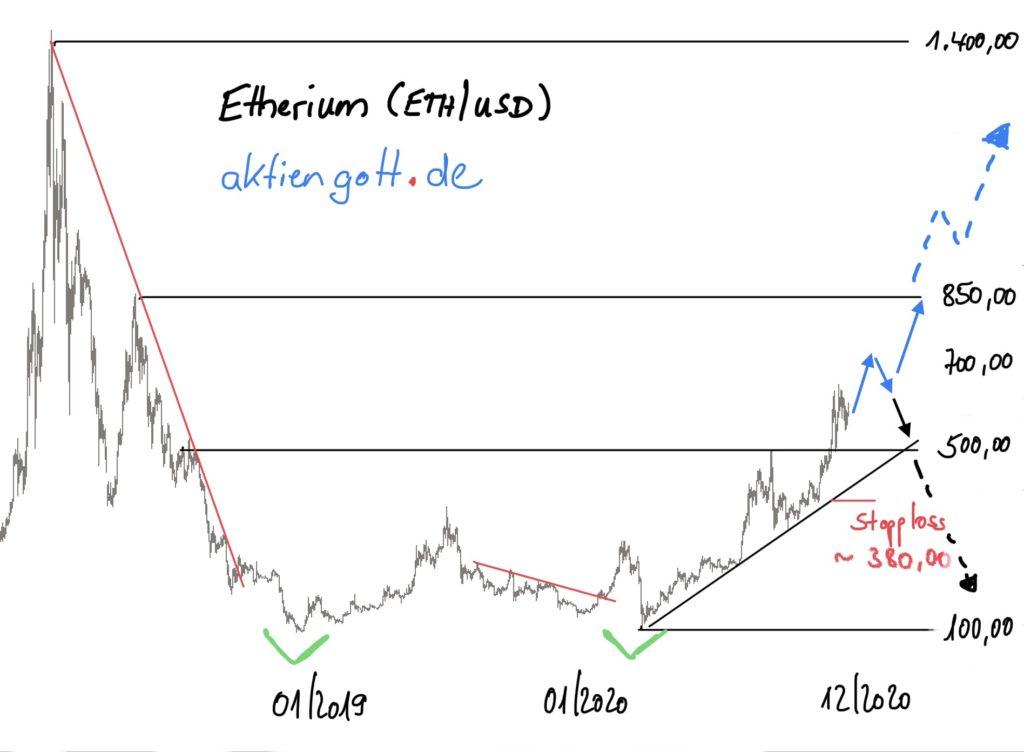 Etherium Chartbild