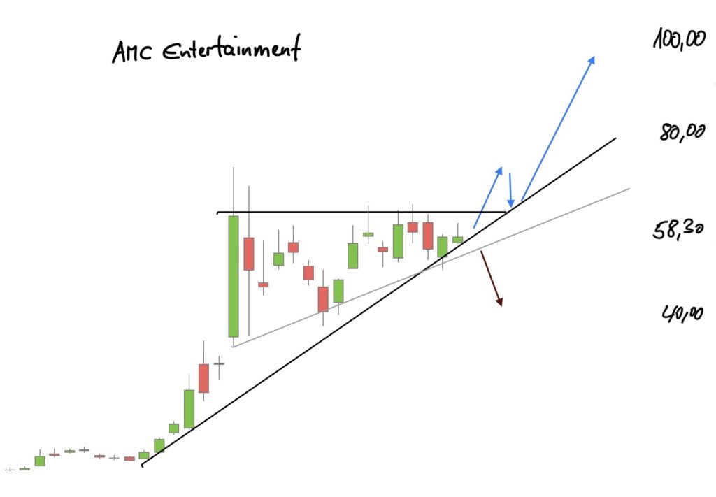 AMC to the Moon